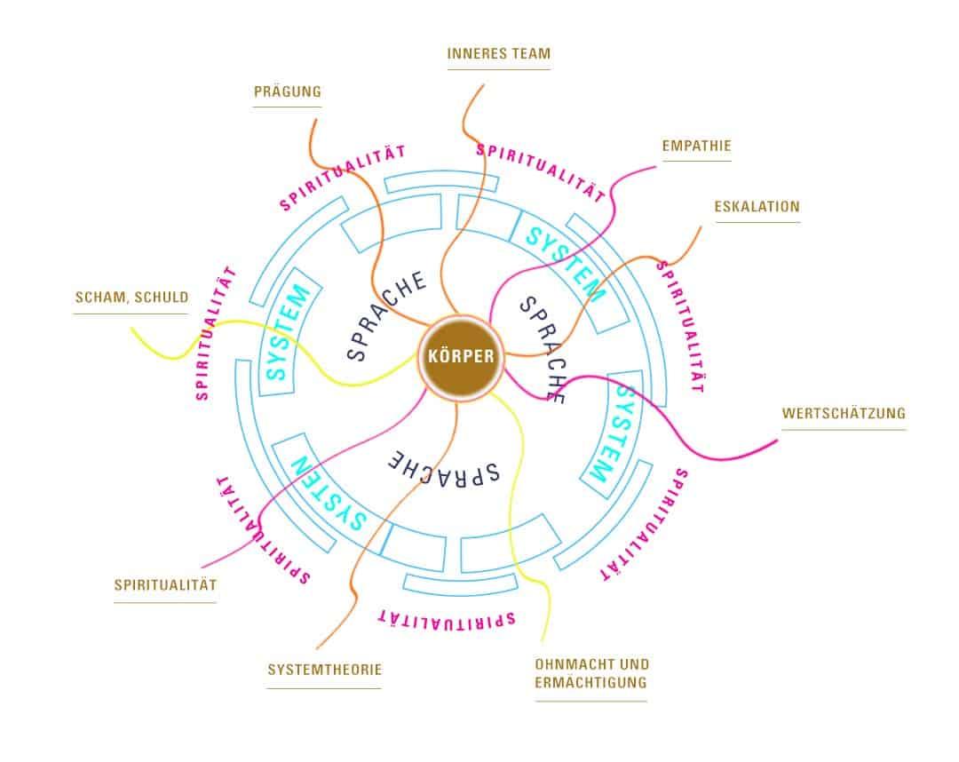 Infografik mit den Themen der Kurse